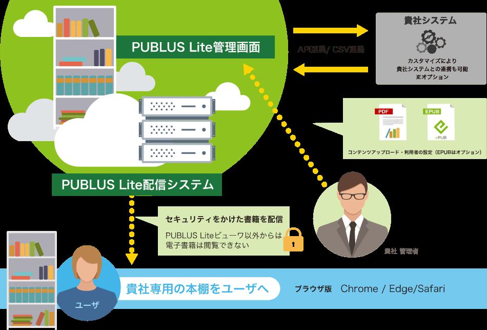 PUBLUS Liteで、簡単に/高機能/高セキュリティな電子配信を